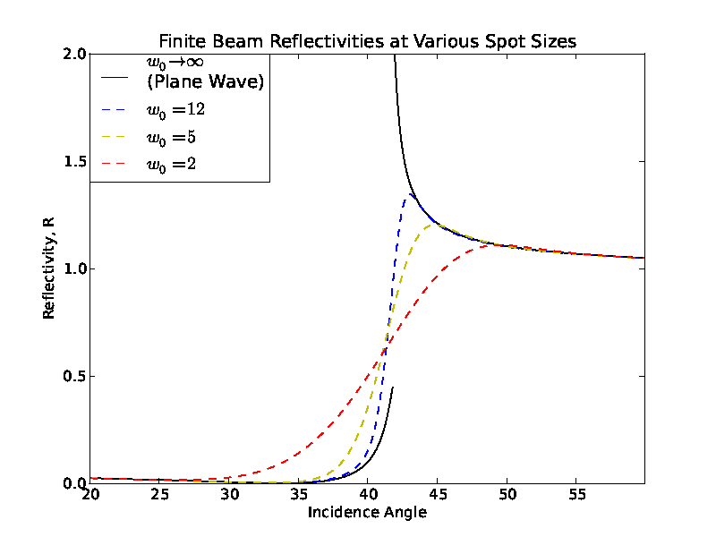 Finite beam reflectivities